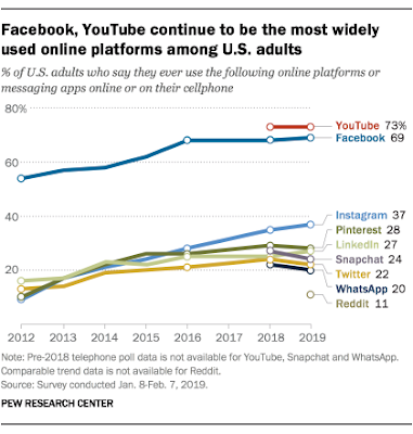 YouTube is the most widely used online platform among U.S. adults. 73% of US adults say they use YouTube online or on their cellphone.