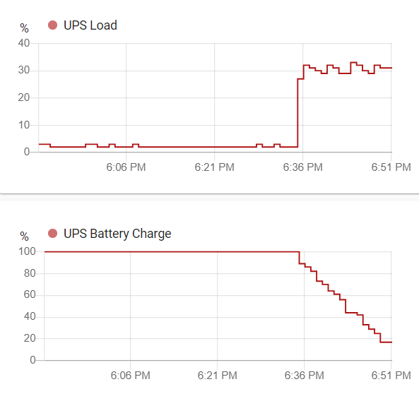UPS calibration graph data