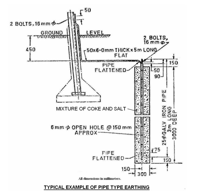Transmission Line Overview Tower Earthing