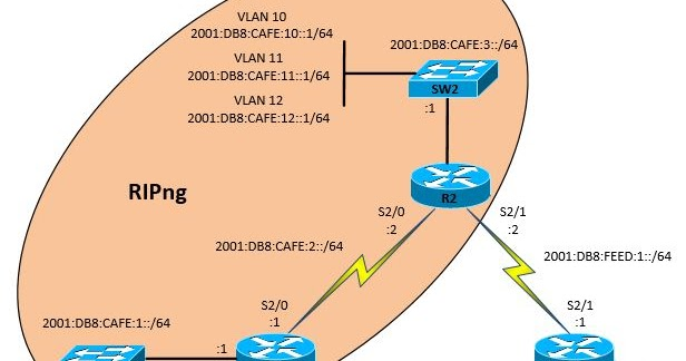 My Network Lab  Configuring Ripng And Ipv6 Default Route