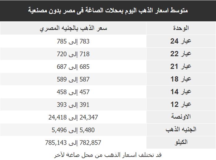 اسعار الذهب اليوم فى مصر Gold الجمعة 24 يناير 2020
