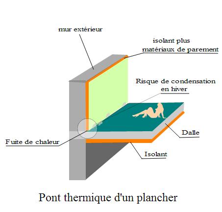 Comment conomiser de l nergie dans une habitation le m tier de couvreur - C est quoi un pont thermique ...