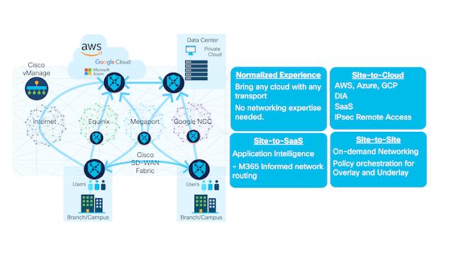 Cisco SD-WAN, Cisco Tutorial and Material, Cisco Career, Cisco Study Materials, Cisco Preparation, Cisco Guide