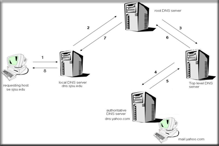 Tips on How to Reduce and Speed Up DNS Lookups