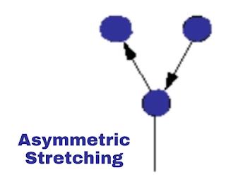 Asymmetric vibration