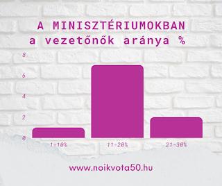 A minisztériumok vezetésében jellemzően 20% alatt van a nők aránya - ELEMZÉS - #KORM41