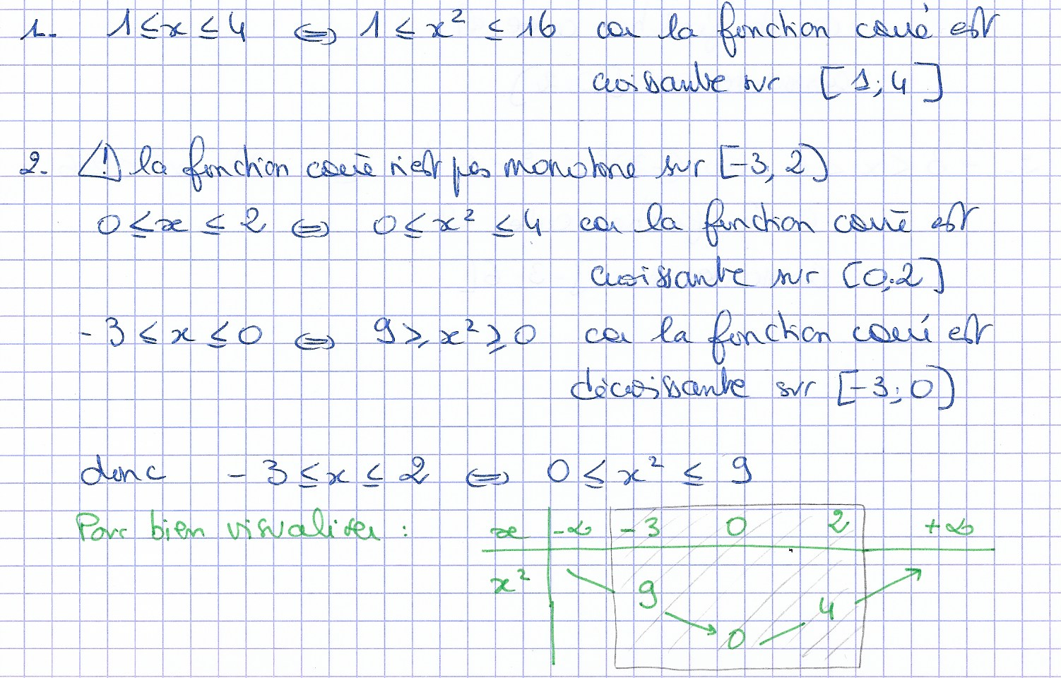 """MATHS à DISTANCE en 507: corrigé exercice 3 """"fonctions de ..."""