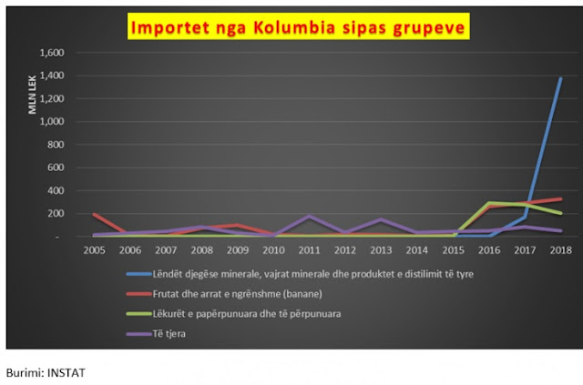 "Albania-Columbia trade is ""booming"", bananas imports grown by 136%, along with..."
