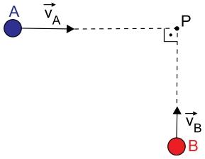 No instante t = 5 s elas colidem inelasticamente no ponto P, indicado na figura