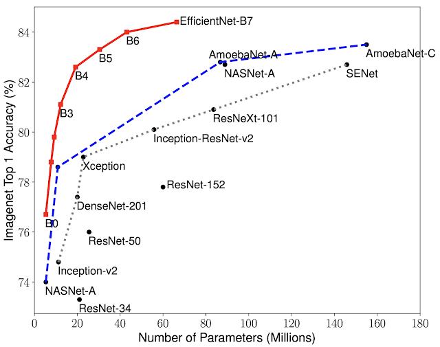 EfficientNet Results