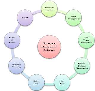 Transport Management Software characteristics