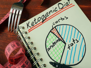 A keto diet schedule for a week