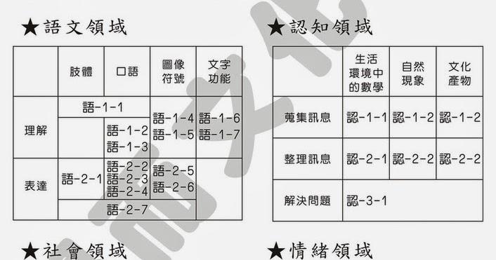 學而文化: 新課綱六大領域_學習指標分析表