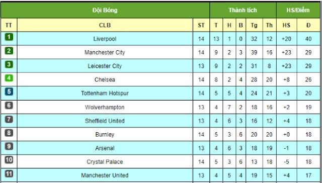 """Liverpool bứt tốc, Man City """"ngửi khói"""" Ngoại hạng Anh: MU sắp áp sát top 4? 3"""