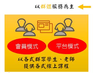 線上教育兩大類別九大模式(三)