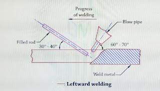 left hand welding.