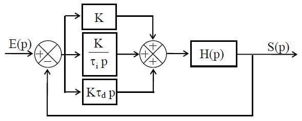 Correcteur proportionnel, intégral et dérivé PID