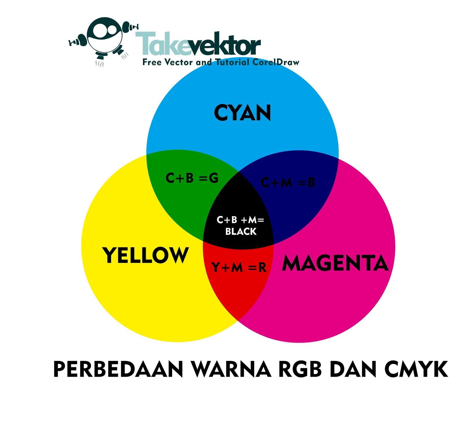 Perbedaan Warna CMYK Dan RGB ~ TakeVektor