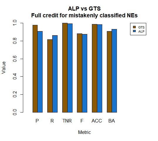 GTS vs ALP Full credit for mistakenly classified NEs
