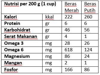 Tak Hanya Sukses Diet, Ini 4 Mantaat Mengurangi Konsumsi Nasi Putih