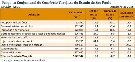 Faturamento do varejo na região do ABCD cresce 6,2% em setembro, o segundo melhor desempenho do Estado