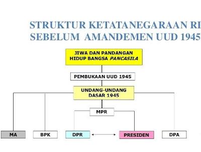 Struktur Tata Negara Sebelum Amandemen adalah