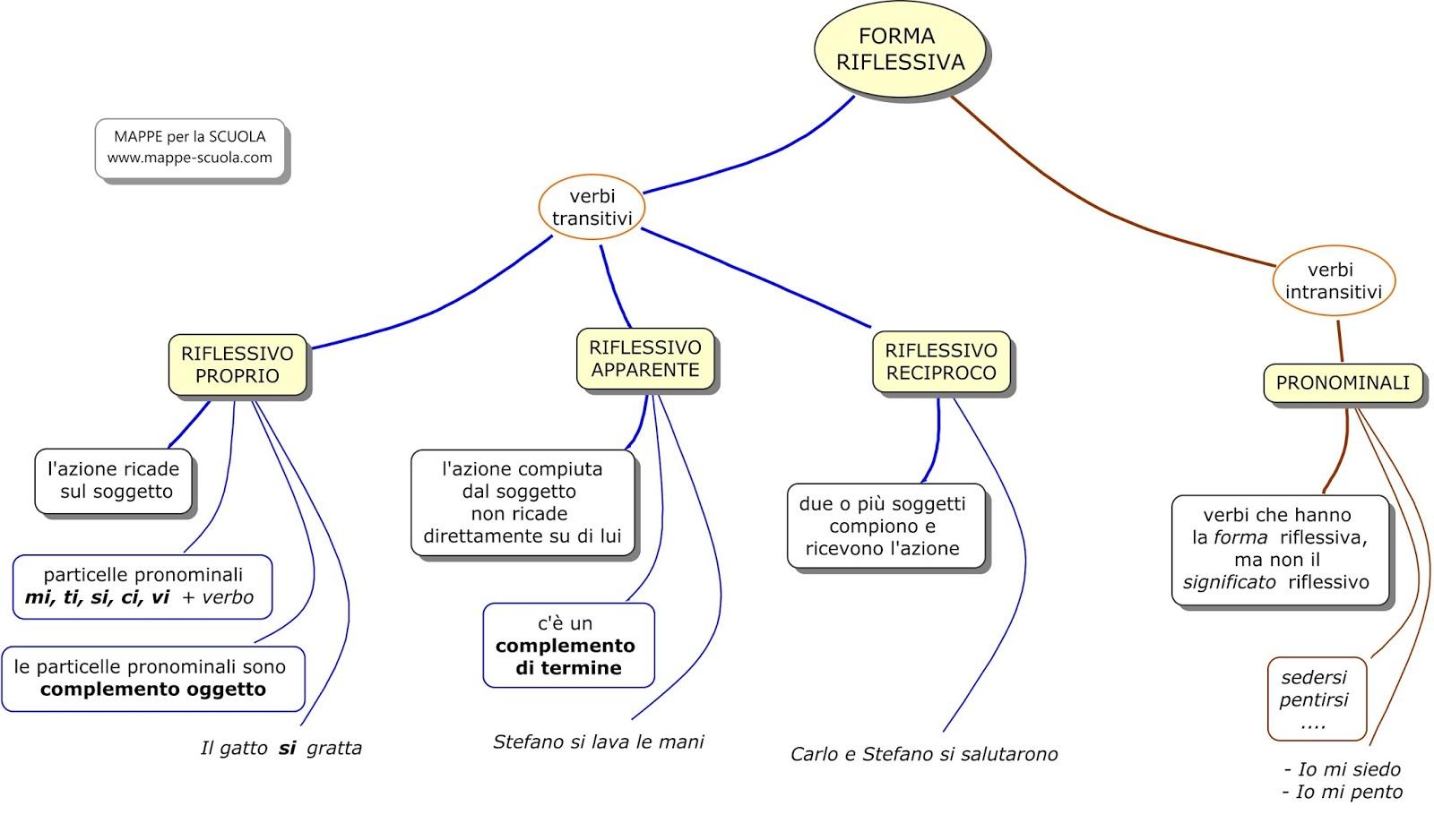 Mappe per la scuola forma riflessiva - Diversi analisi grammaticale ...