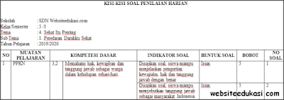 Kisi-kisi PH/UH Kelas 5 Tema 4 Kurikulum 2013 Terbaru