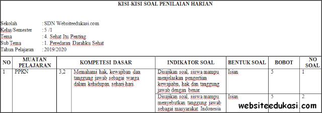 Kisi-kisi PH / UH Kelas 5 Tema 4 Kurikulum 2013 Terbaru