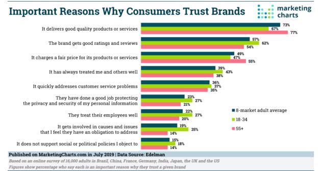 إحصائية بأبرز أسباب ثقة الأفراد في علامات تجارية معينة
