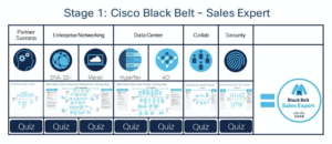 Cisco Prep, Cisco Guides, Cisco Learning, Cisco Tutorial and Materials, Cisco Learning