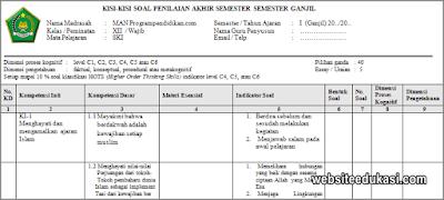 Kisi-kisi PAS SKI Kelas 12 Tahun 2019/2020