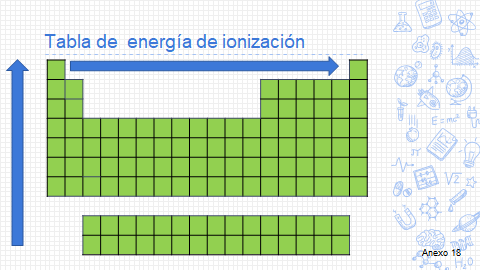 tabla de energía de ionización