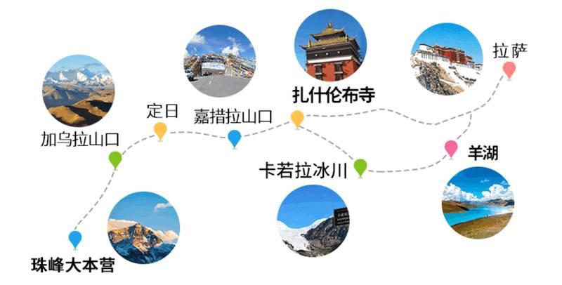 西藏精彩7日遊-路線圖