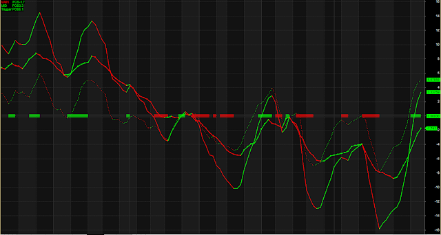 MACD Accurate Triggering System