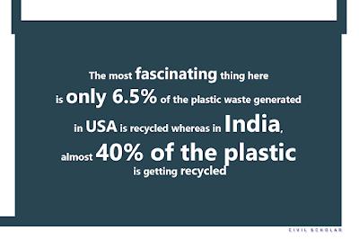 India and USA comparision