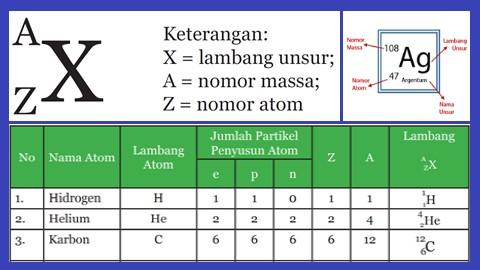 penulisan simbol unsur beserta nomor atom dan nomor massa disertai contoh atomnya