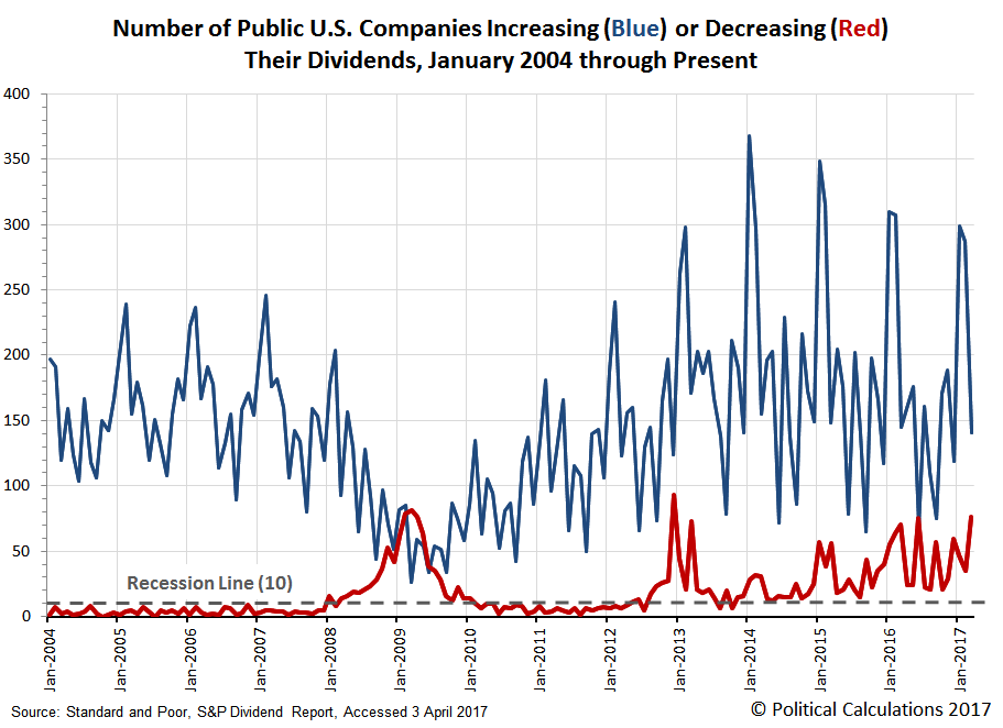 Monthly Number of Public U.S. Companies Increasing or Decreasing Their Dividends,  January 2004 through March 2017