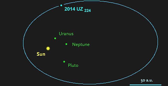 Based on observations over the past three years, astronomers know that the Kuiper Belt object known as 2014 UZ224 has a highly elliptical, 1,140-year-long orbit that stretches nearly four times farther from the Sun than Pluto can ever be. NASA / JPL / Horizons