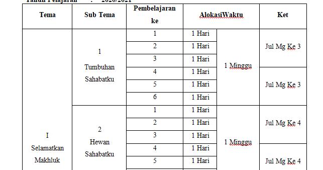 Program Tahunan (PROTA) Kelas 5 SD/MI Kurikulum 2013 Tahun ...