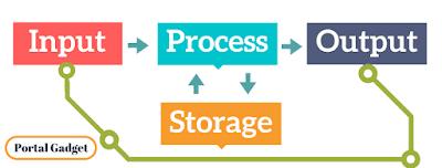 Proses pengolahan informasi pada komputer