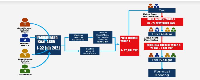 Jadwal Pemilihan Formasi dalam Pendaftaran PPPK Guru 2021 Untuk Guru Honorer Sekolah Swasta dan Lulusan PPG
