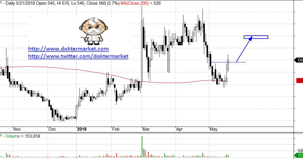 SIMP SIMP Rebound di Kisaran MA200-nya, Speculative Buy