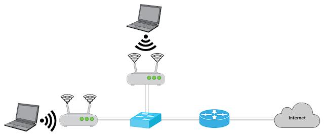 Wireless Topology