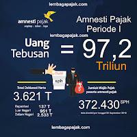 hasil periode pertama amnesti pajak