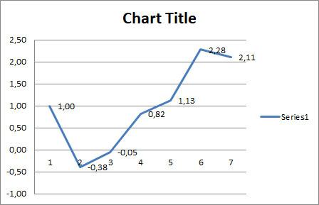 Grafik Tracking Signal di Excel
