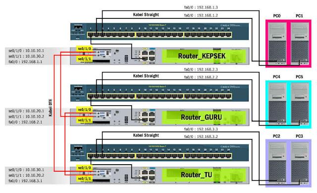 topologi fisik 3 router melalui port serial