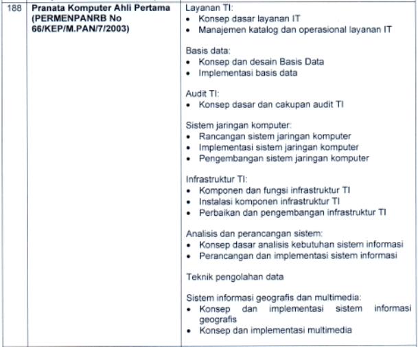 kisi-kisi materi skb Teknik Jalan dan Jembatan Ahli Pertama formasi cpns pppk tahun 2021 tomatalikuang.com