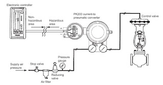 illustration of setup for current to pneumatic converter