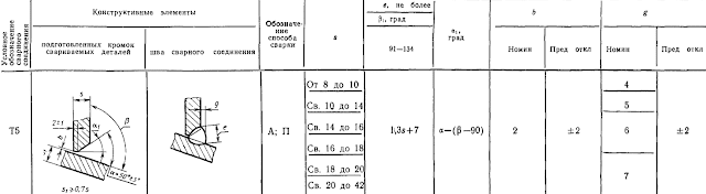 ГОСТ 11533-75-Т5